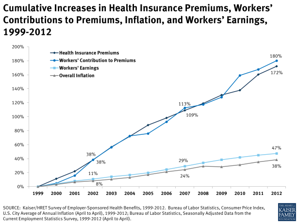 ehbs-cumulative-increases-in-health-insurance-premiums-workers-contributions-to-premiums-inflation-and-workers-earnings-1999-2012-healthcosts